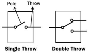 Poles-Throw