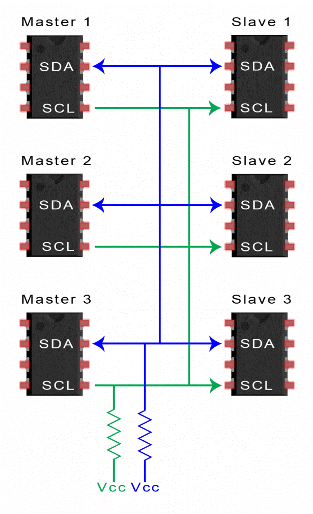 Two-way communication between several masters and several slaves