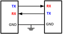 Serial rx tx