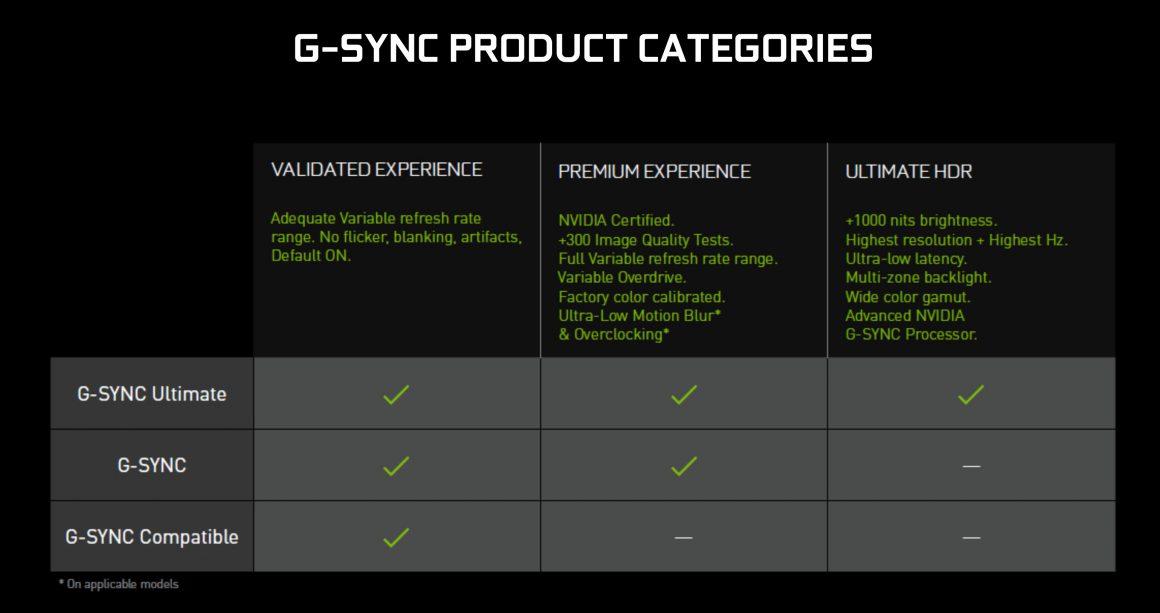 کاهش مشخصات مورد نیاز G Sync Ultimate توسط انویدیا