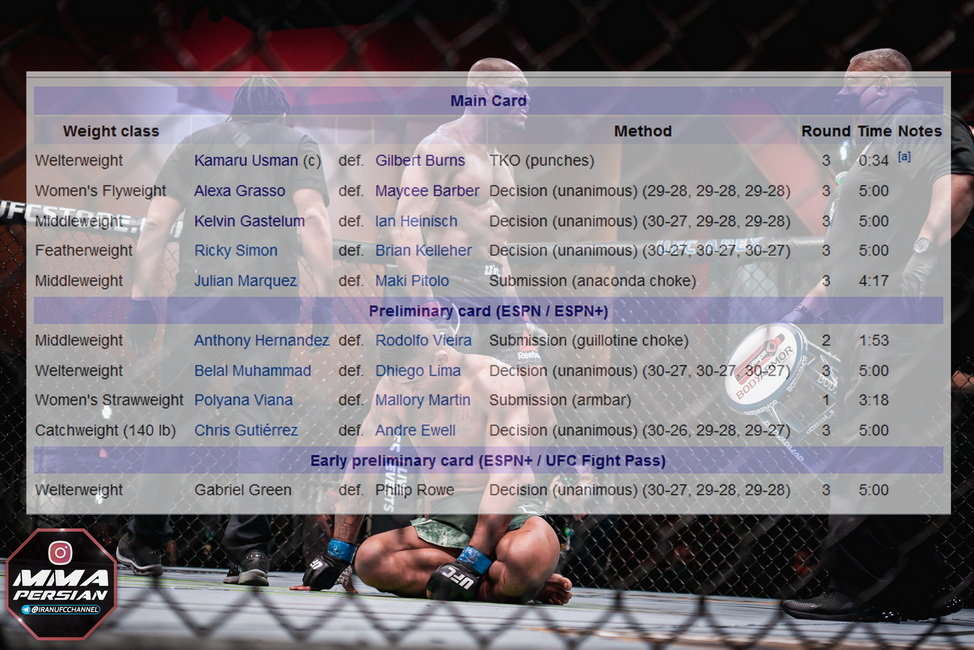 نتایج رویداد : UFC 258: Usman vs. Burns