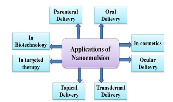 کاربرد نانو امولسیون - 1