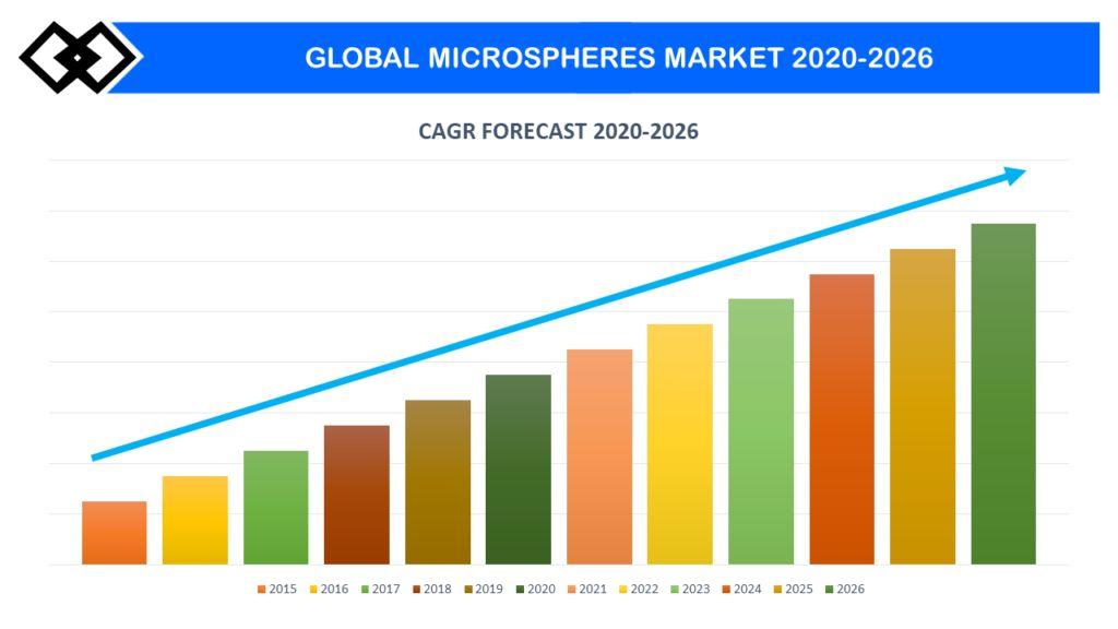 بازار جهانی میکروسفر و آنتی بادی دراگ کونژوگه