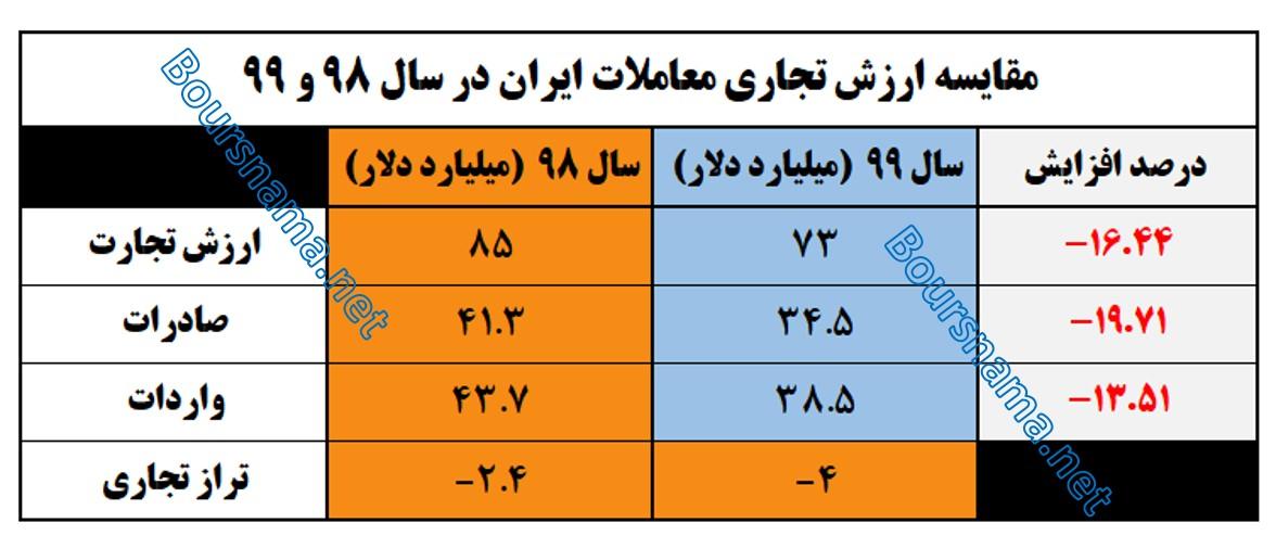 جدول مقایسه ارزش تجارت خارجی ایران