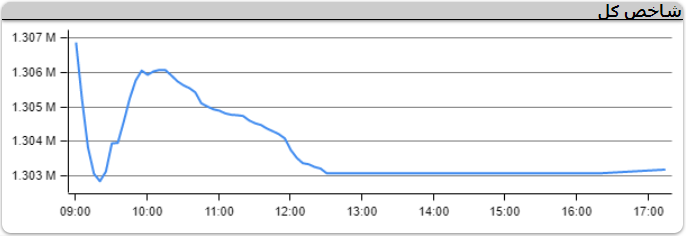 نمودار شاخص کل بورس 1400-01-10